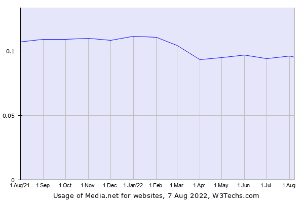 Historical trends in the usage of Media.net
