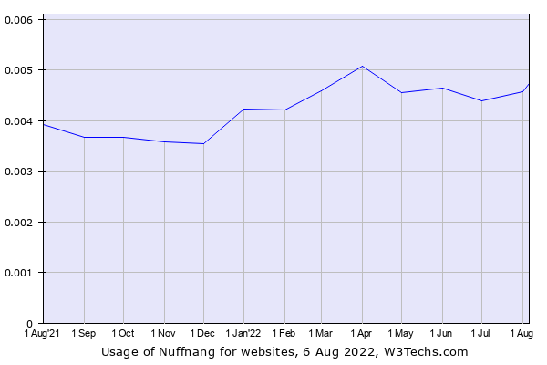 Historical trends in the usage of Nuffnang