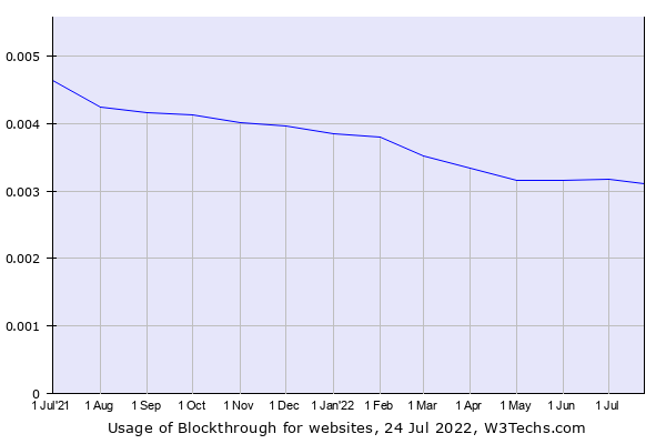 Historical trends in the usage of PageFair