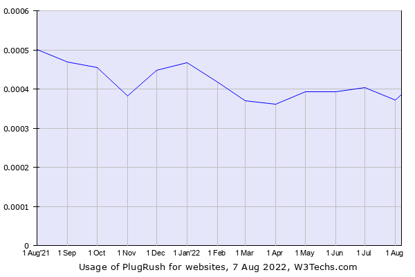 Historical trends in the usage of PlugRush
