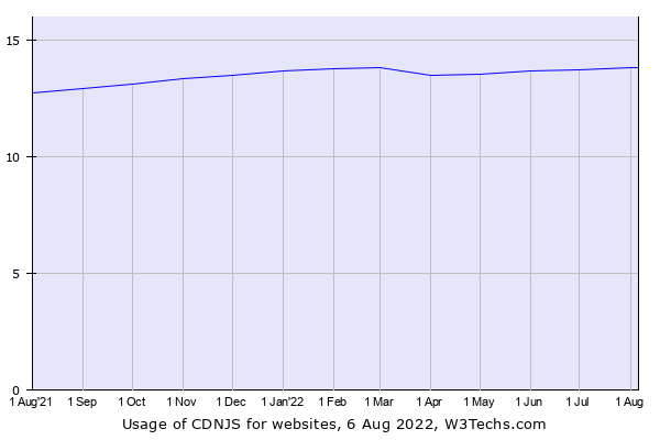 Historical trends in the usage of CDNJS