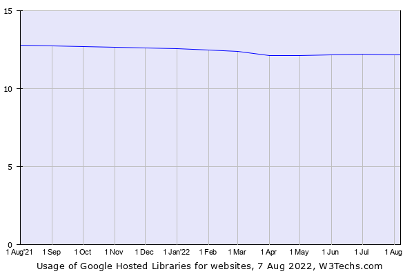 Historical trends in the usage of Google Hosted Libraries