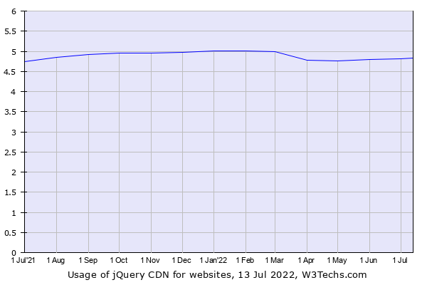 Historical trends in the usage of jQuery CDN