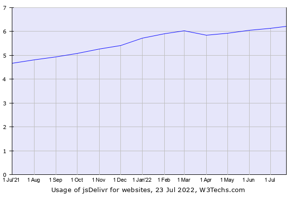 Historical trends in the usage of jsDelivr