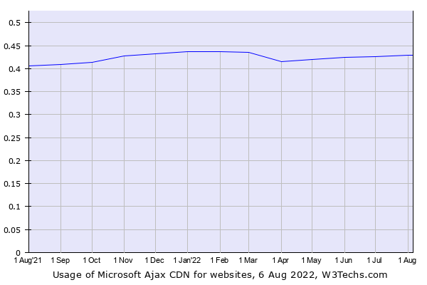 Historical trends in the usage of Microsoft Ajax CDN