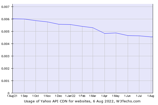 Historical trends in the usage of Yahoo API CDN