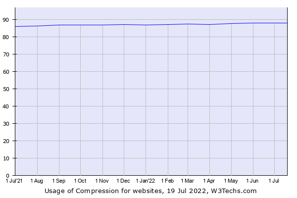 Historical trends in the usage of Compression