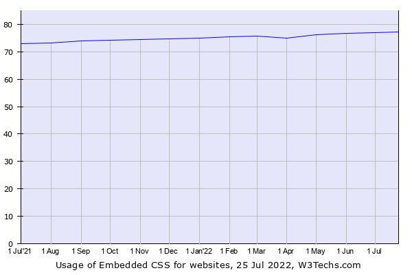 Historical trends in the usage of Embedded CSS
