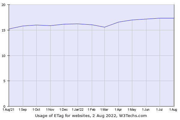 Historical trends in the usage of ETag