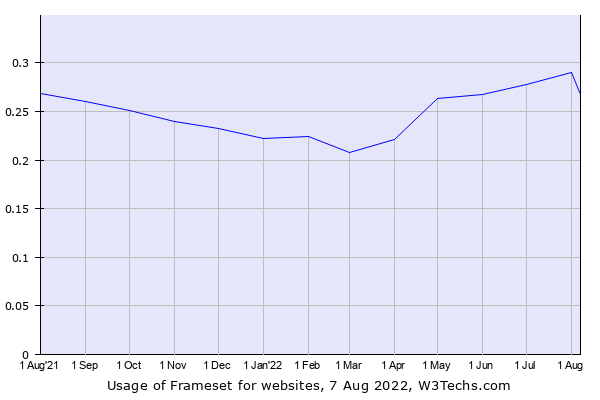 Historical trends in the usage of Frameset