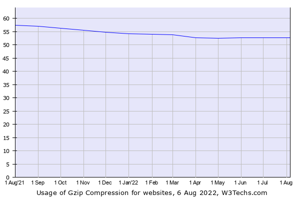 Historical trends in the usage of Gzip Compression