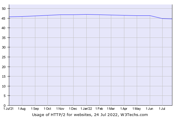 Historical trends in the usage of HTTP/2