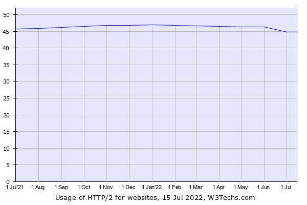 HTTP/2 vulnerabilities - Usage percentage