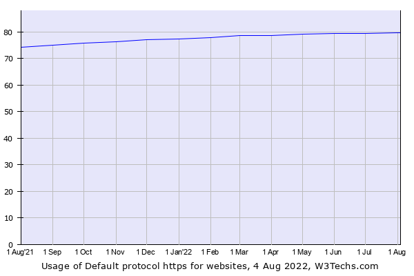 Historical trends in the usage of Default protocol https