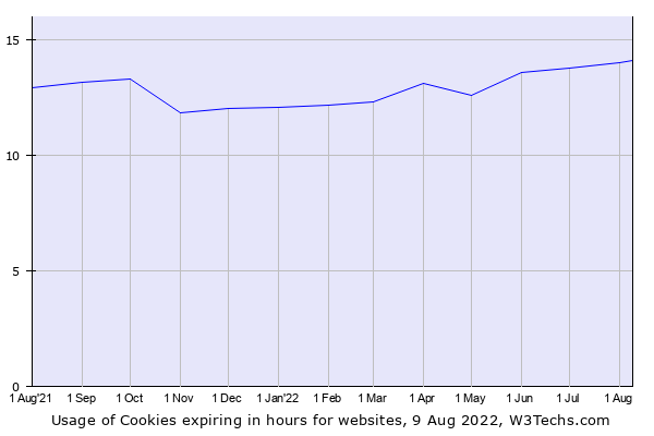 Historical trends in the usage of Cookies expiring in hours