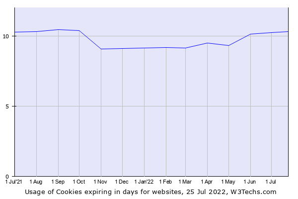 Historical trends in the usage of Cookies expiring in days