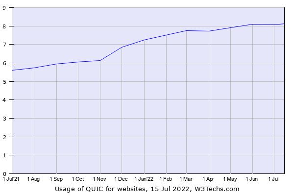 Historical trends in the usage of QUIC