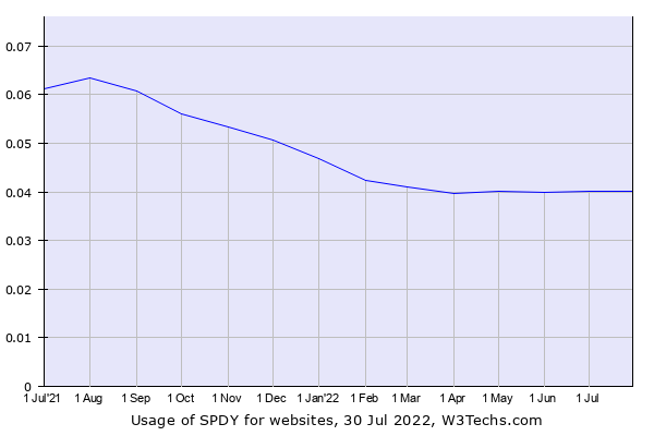 Historical trends in the usage of SPDY