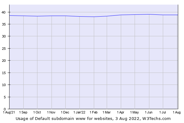 Historical trends in the usage of Default subdomain www