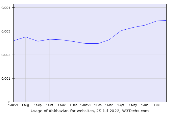 Historical trends in the usage of Abkhazian