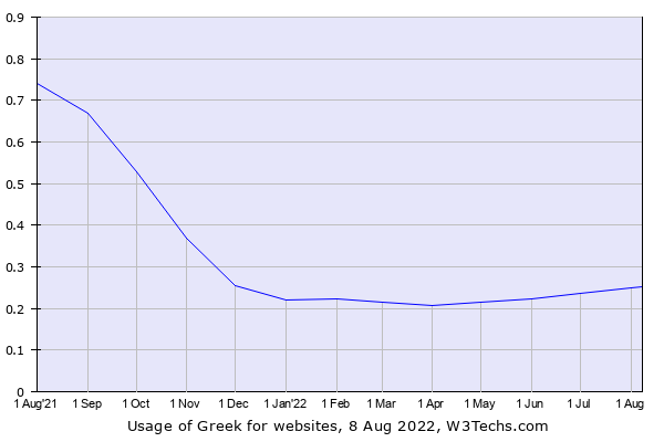 Historical trends in the usage of Greek