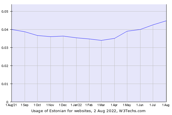 Historical trends in the usage of Estonian