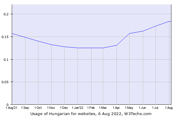 Historical trends in the usage of Hungarian