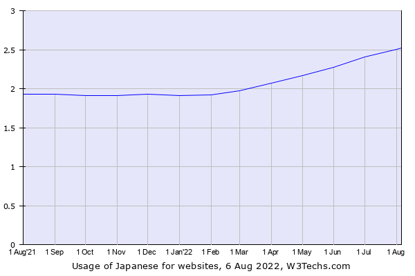 Historical trends in the usage of Japanese