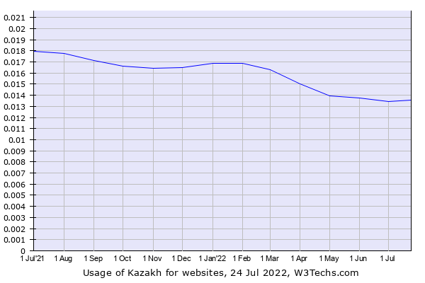 Historical trends in the usage of Kazakh