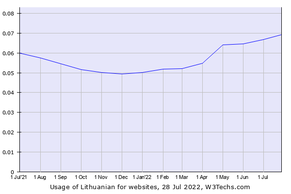 Historical trends in the usage of Lithuanian