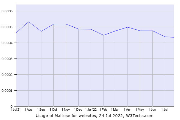 Historical trends in the usage of Maltese