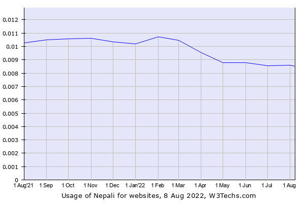 Historical trends in the usage of Nepali