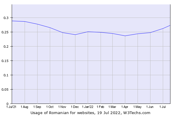 Historical trends in the usage of Romanian