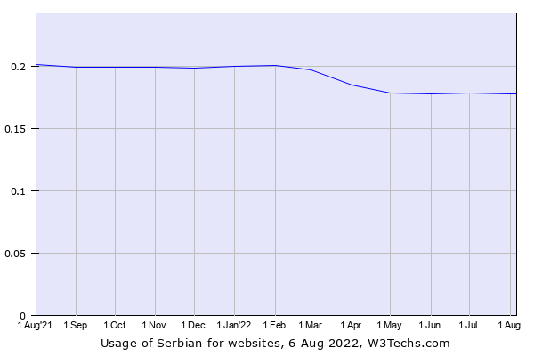 Historical trends in the usage of Serbian