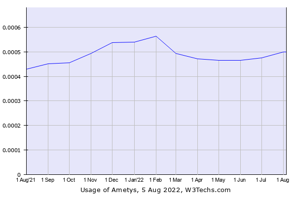 Historical trends in the usage of Ametys