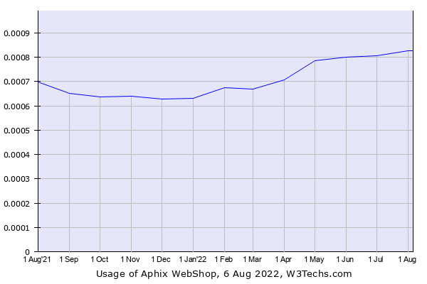 Historical trends in the usage of Aphix WebShop
