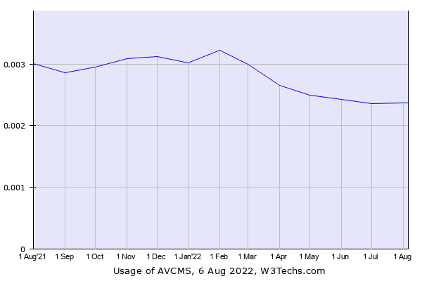 Historical trends in the usage of AVCMS