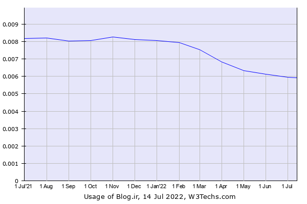 Historical trends in the usage of Blog.ir