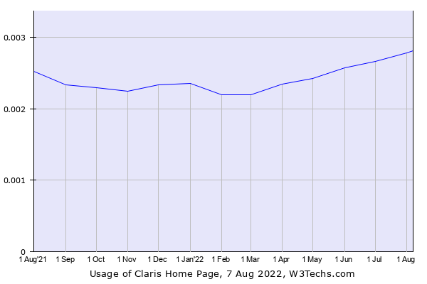 Historical trends in the usage of Claris Home Page