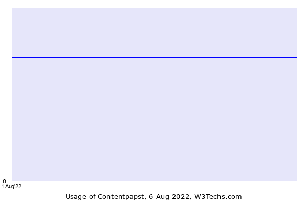 Historical trends in the usage of Contentpapst