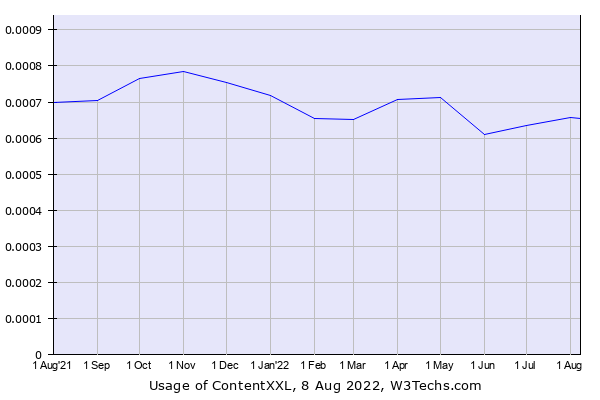 Historical trends in the usage of ContentXXL