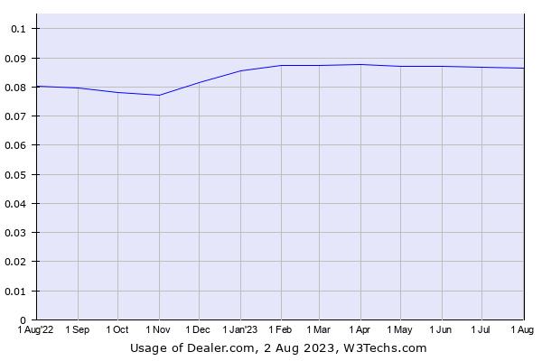 Historical trends in the usage of Dealer.com