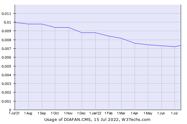 Historical trends in the usage of DIAFAN.CMS