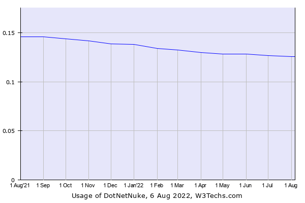 Historical trends in the usage of DotNetNuke