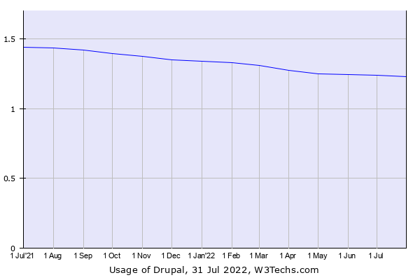 Historical trends in the usage of Drupal