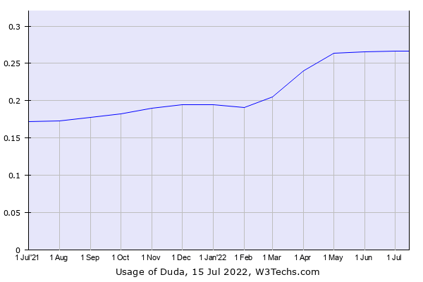 Historical trends in the usage of Duda