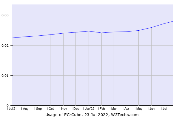 Historical trends in the usage of EC-Cube