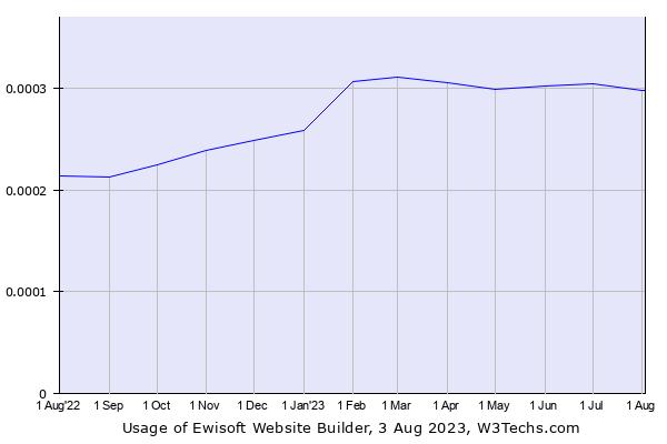 Historical trends in the usage of Ewisoft Website Builder