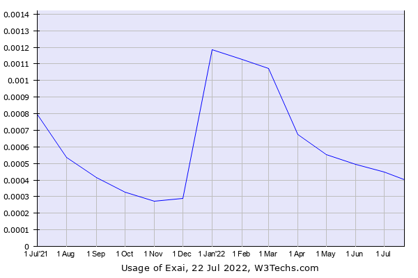Historical trends in the usage of Exai