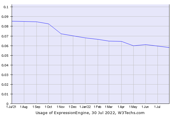 Historical trends in the usage of ExpressionEngine